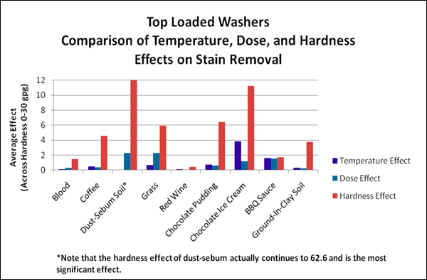 Effect_of_hard_water_on_laundry,_Scientific_Services,_14JAN2011