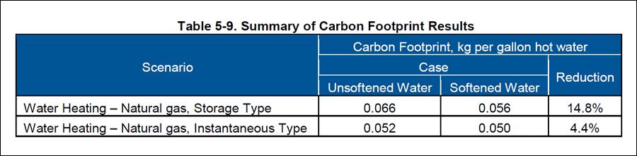carbon_footprint_per_kg_of_water,_Battele_Study